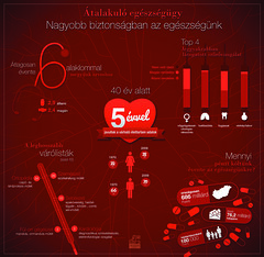 Generali Egészségprogram - infografika