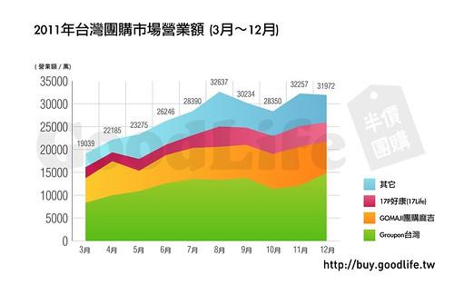 2011年團購市場營業額(3-12月)