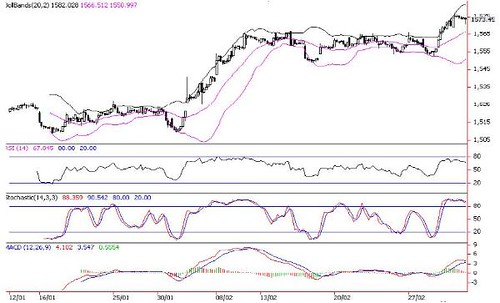 FBM KLCI 02-03-2012a