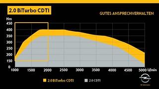Opel Insignia 2.0 BiTurbo CDTI Drehmomentverlauf