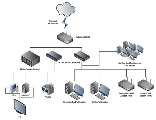 Our overkill home network kellbot Wired home network architecture