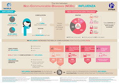 IFPMA & WMA NCDs and Influenza Infographic