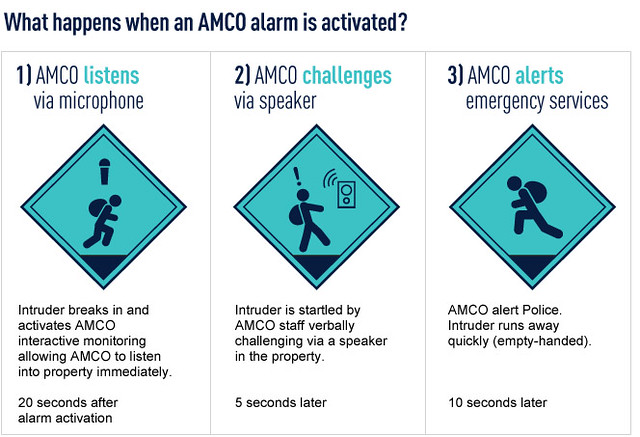 AMCO alarm diagram