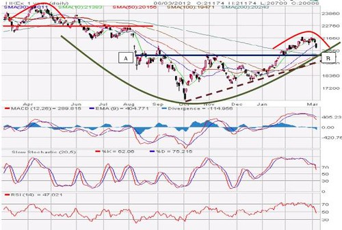 Hang Seng Index 07-03-2012