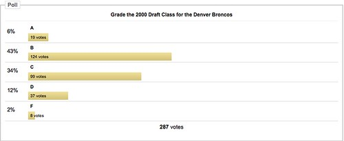 2000 Draft Class