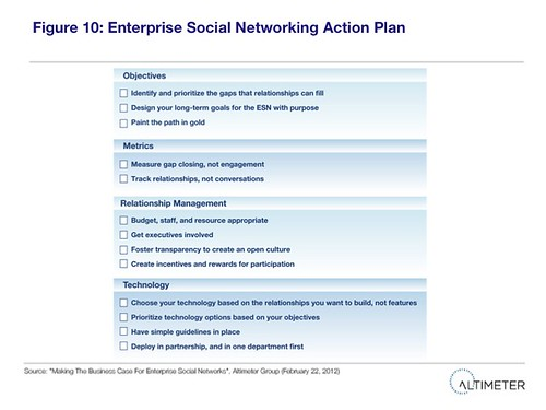Figure 10 Enterprise Social Networking Action Plan