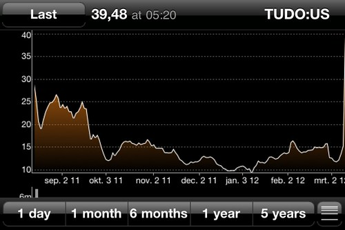 Tudou stock price - with huge increase (to over USD 40) after the Youku merger