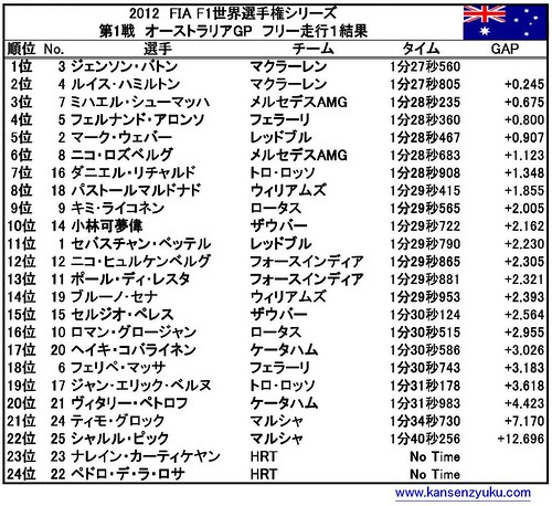 オーストラリアGP(FP1結果)
