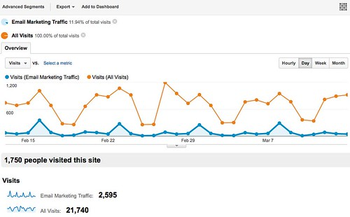 Website traffic corresponds to the peaks and valleys.