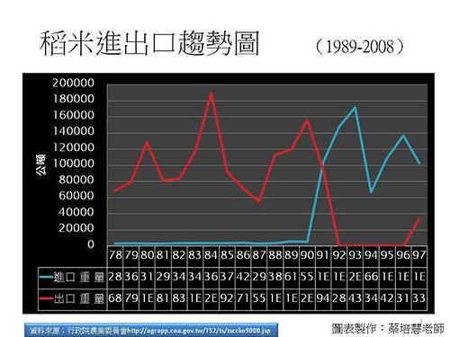 稻米進出口趨勢圖,蔡培慧製圖