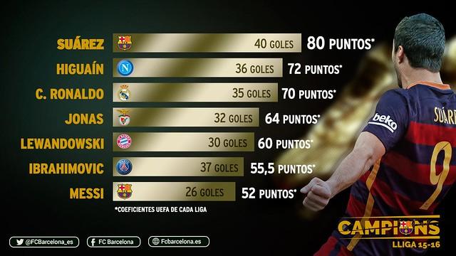 Luis Suárez es el Pichichi y Bota de Oro