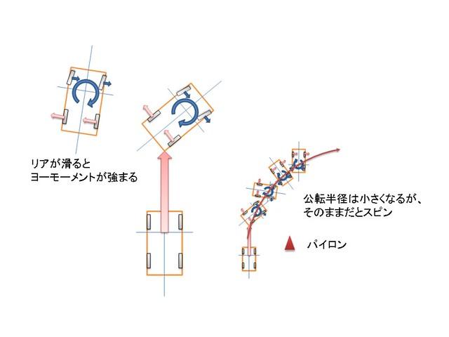 inertia3
