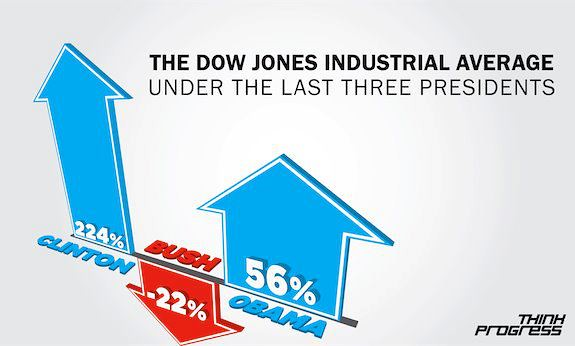 The Dow Jones Industrial Average under the last three presidents.  Obama, Bush, Clinton - Stock market historically better in Democratic years