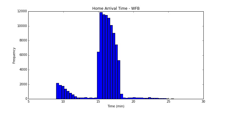 Home Arrival Time - WFB