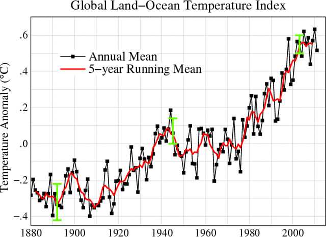 """Warming of the climate system is unequivocal, as is now evident from observations of increases in global average air and ocean temperatures, widespread melting of snow and ice and rising global average sea level."" IPCC, Synthesis Report, Section 1.1: Obs"