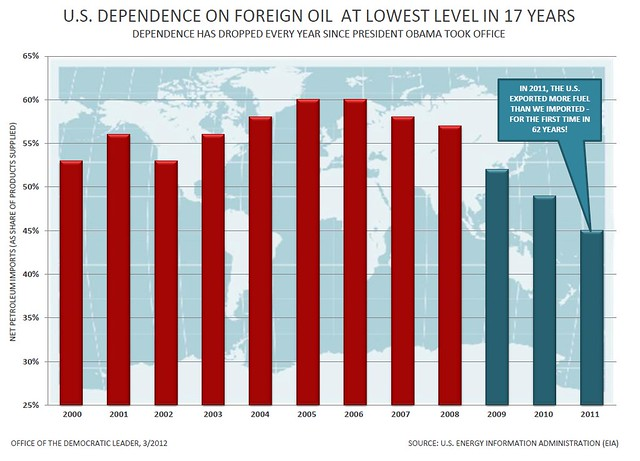Foreign Oil Dependence under Bush and Obama chart
