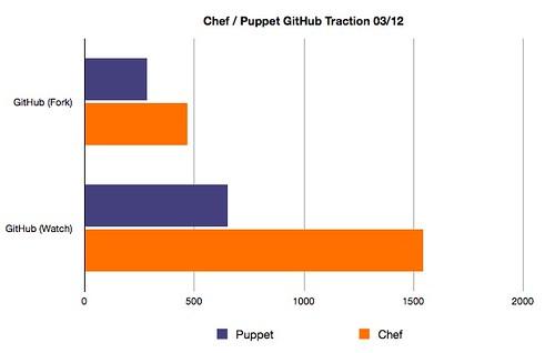github-puppet-v-chef.jpg