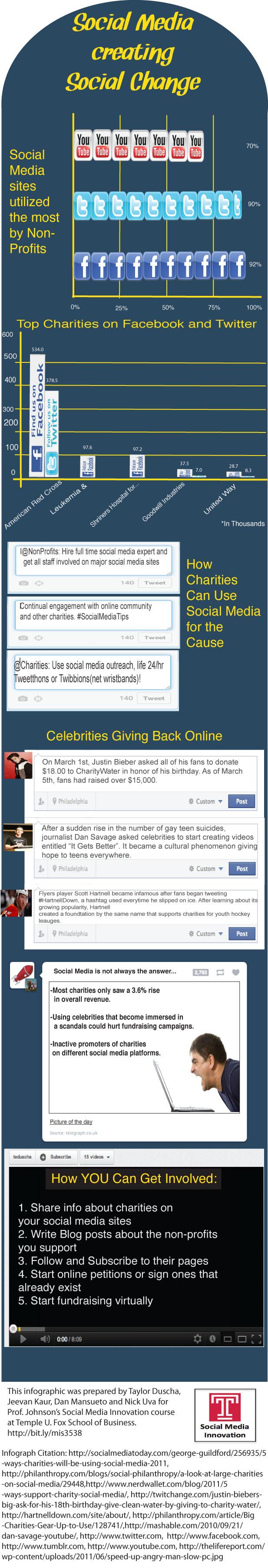 Social Media creating Social Change