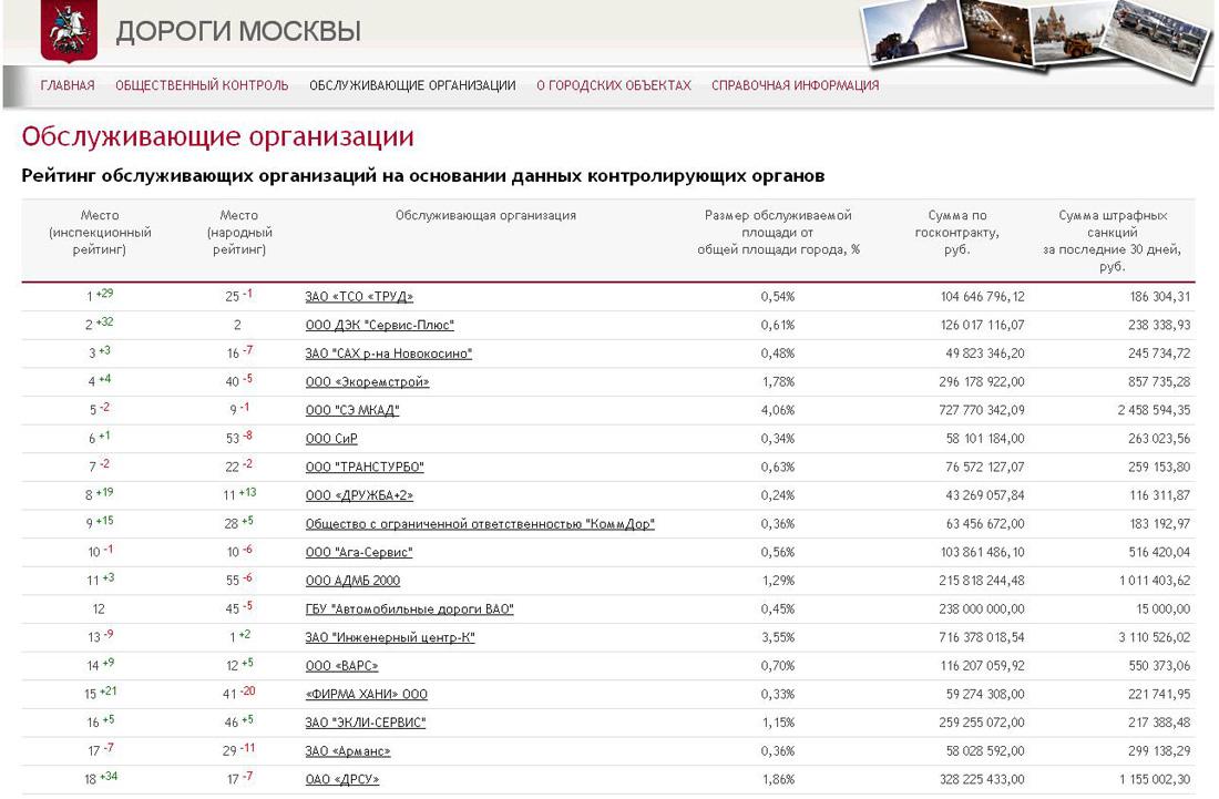 Список организаций Дороги Мос mini