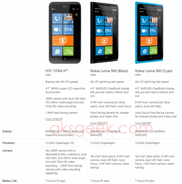HTC Titan II and Nokia Lumia 900 compare