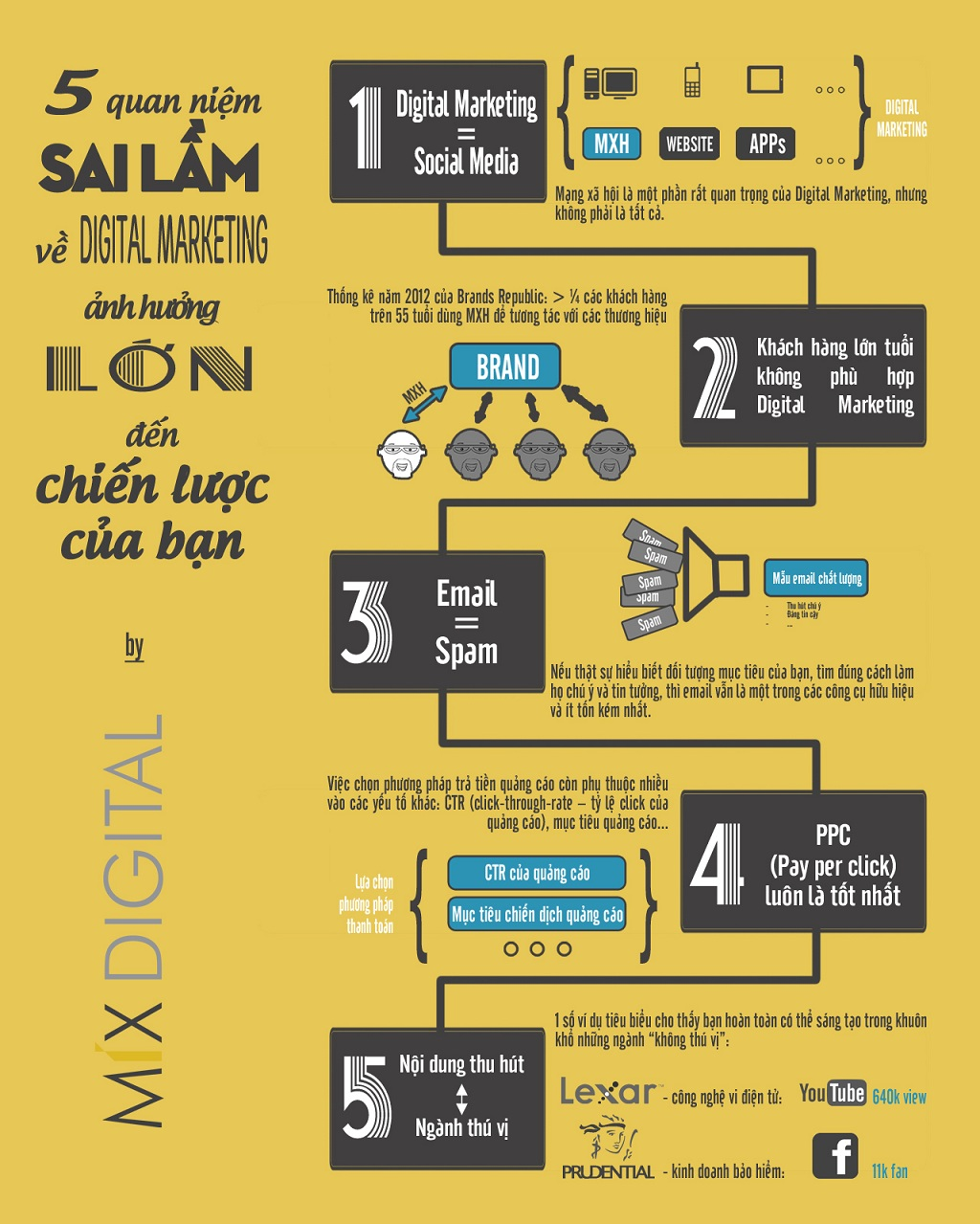 Infographic - 5 Quan Niệm Sai Lầm Về Digital Marketing