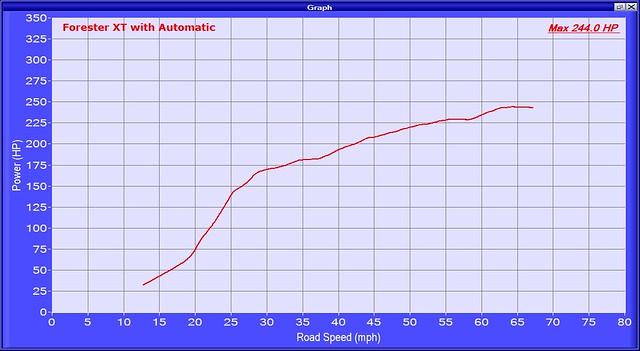 FXTA hp vs mph