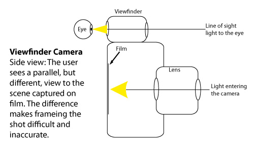 Diagram: Side View of a Viewfinder Camera