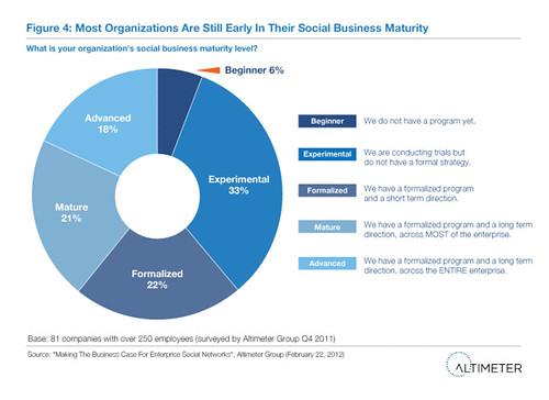 Fig. 4 Most Organizations Are Still Early In Their Social Business Maturity