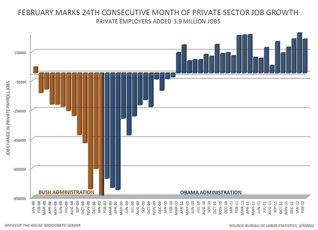 Private Sector Jobs 3/9/12 Chart