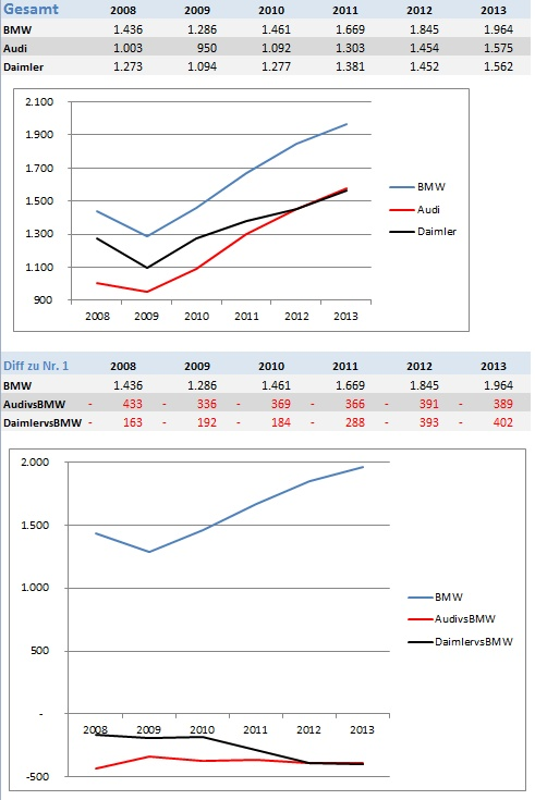 Gesamtverkauf Global 2008-2013