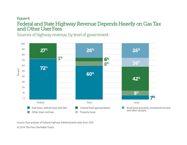Transportation Funding Sources Pew