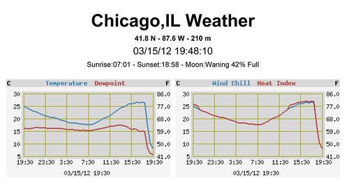 Chicago,IL Weather