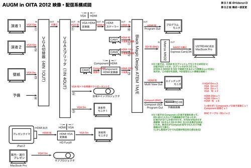 AUGM in OITA 2012 映像・配信系構成図
