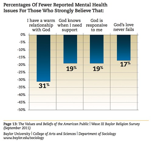 Graphic: Percentage of Fewer Reported Mental Health Issues for Those Who Strongly Believe That: