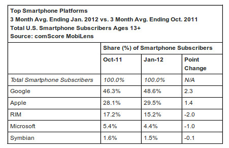 201110-201201 USA smartphone piaci részesedés