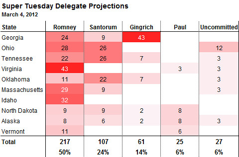 delegate count projection