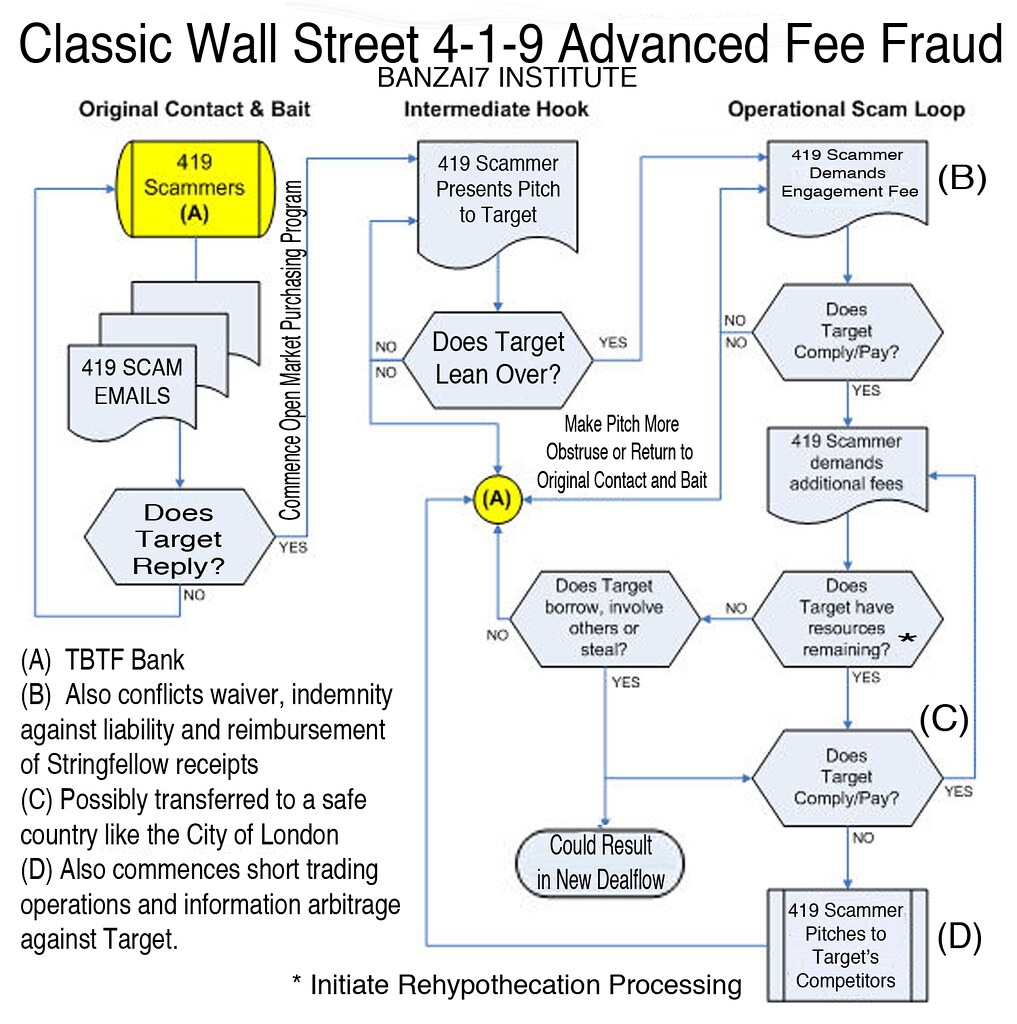 CLASSIC WALL STREET 419 CHART