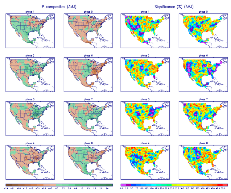 typical mjo united states patterns