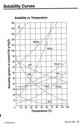 Solubility Curve Solubility Curve