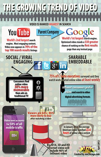 growing trend of video infographic