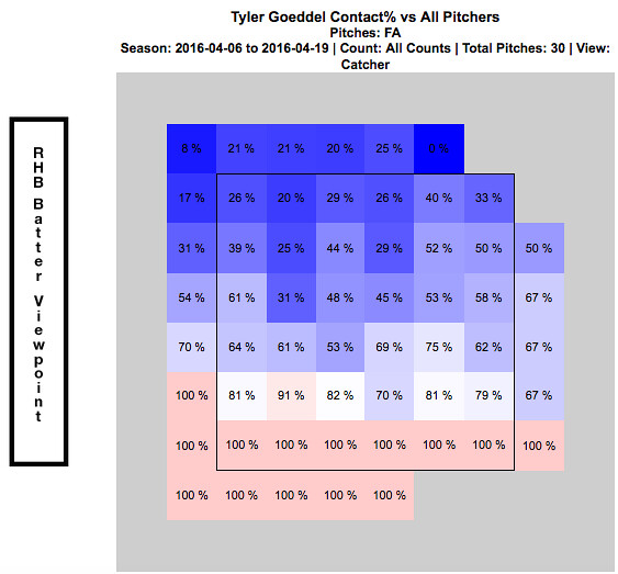 4:6 - 4:19 Contact % vs Fastball