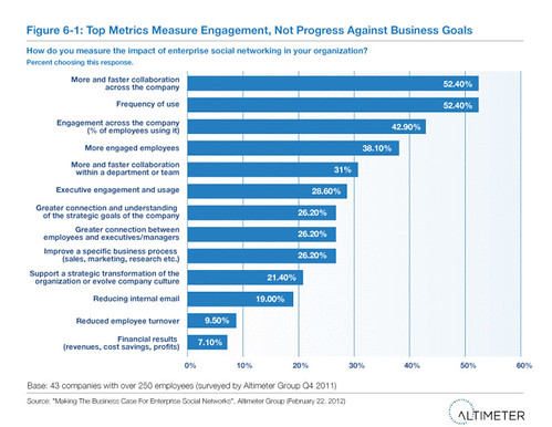 Top Metrics Measure Engagement, Not Progress Against Business Goals
