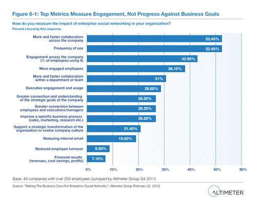 Top Metrics Measure Engagement, Not Progress Against Business Goals