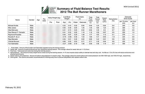2012 TBR GSTFB Results - Men P2_1