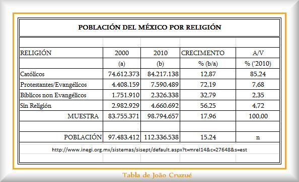 Mexicos
