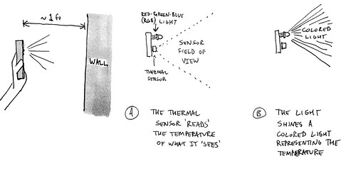 Thermal flashlight diagram