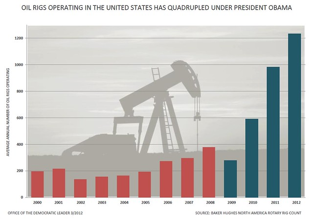 Oil Rigs Under Obama Chart