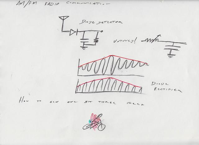 BikeScan 2