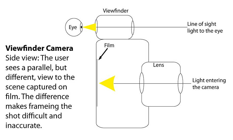 Side View of a Viewfinder Camera parallel optical paths