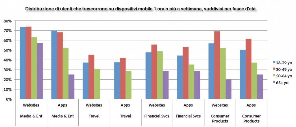 statistiche-eta-utenti-mobile